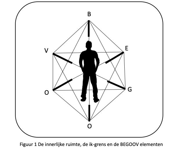 Figuur 1 Innerlijke ruimte, ik-grens en BEGOOV onderdelen
